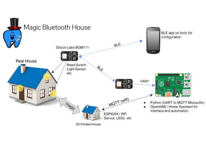 Magic Bluetooth House – screenshot 4