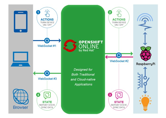 Smart Home With Openshift – screenshot 1