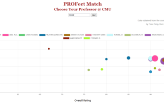 PROFect Match