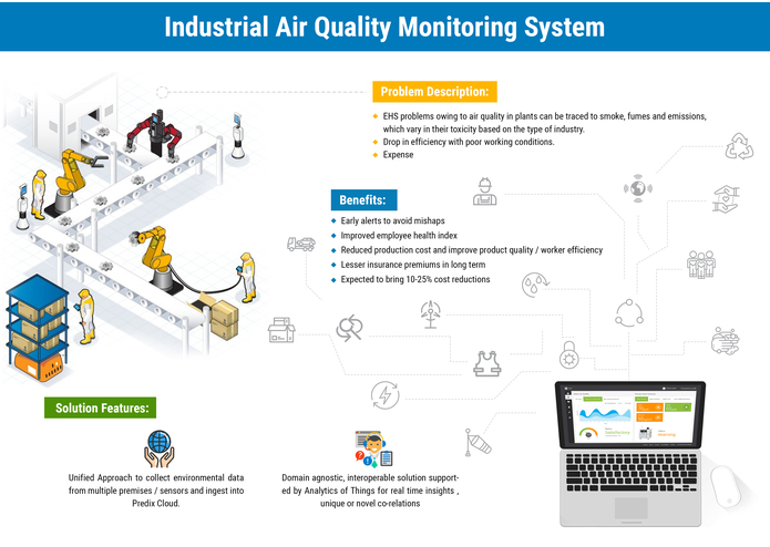 TCS-Cassini Industrial Air Quality Monitoring – screenshot 1