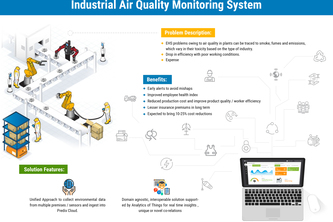 TCS-Cassini Industrial Air Quality Monitoring