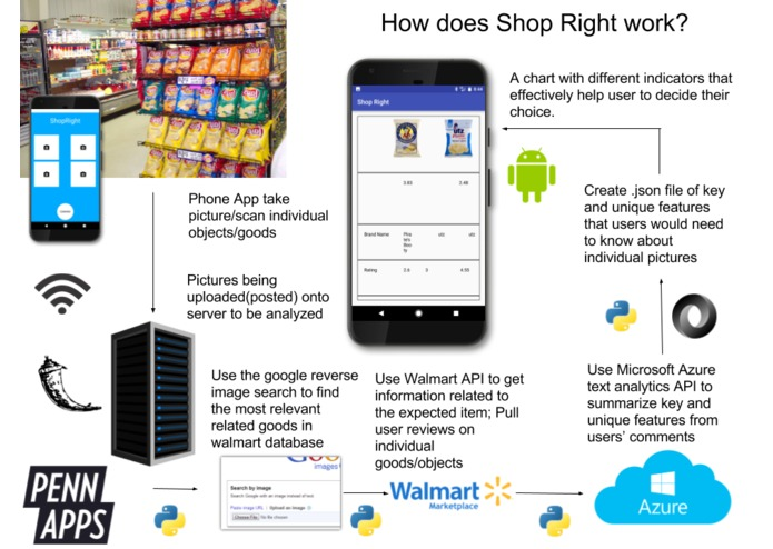 ShopRight – screenshot 1