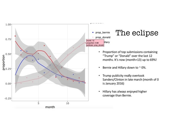 Data Mining Political Emotions on Reddit – screenshot 5