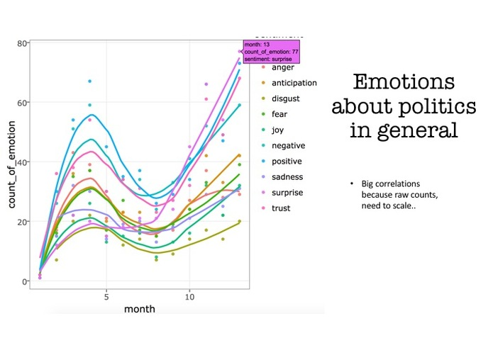 Data Mining Political Emotions on Reddit – screenshot 9