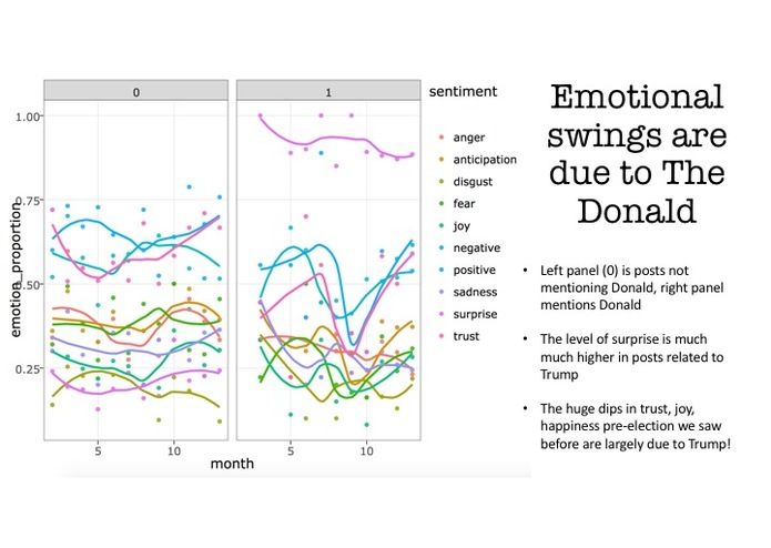 Data Mining Political Emotions on Reddit – screenshot 10