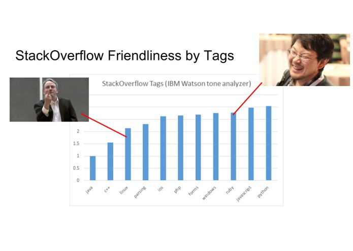 What is most toxic community on StackOverflow? (21 A) – screenshot 4
