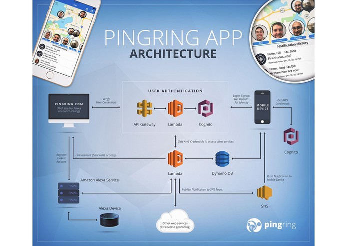 PingRing.com Alexa Phone Finder – screenshot 1