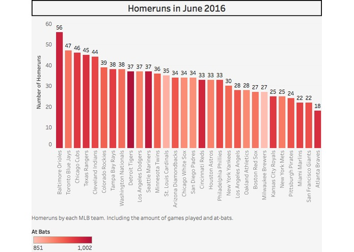 2016 MLB Homeruns  – screenshot 3