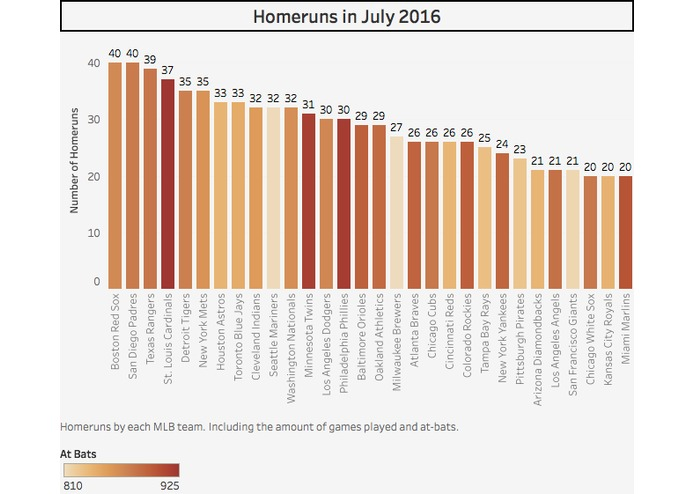 2016 MLB Homeruns  – screenshot 4