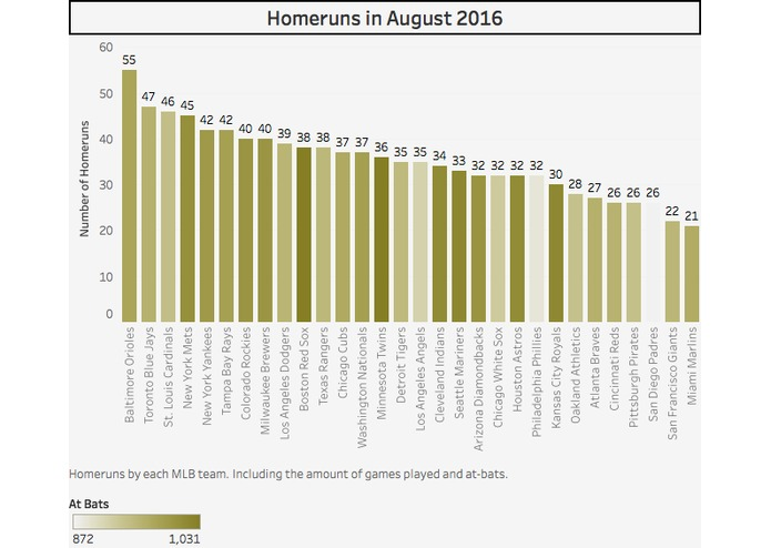 2016 MLB Homeruns  – screenshot 5