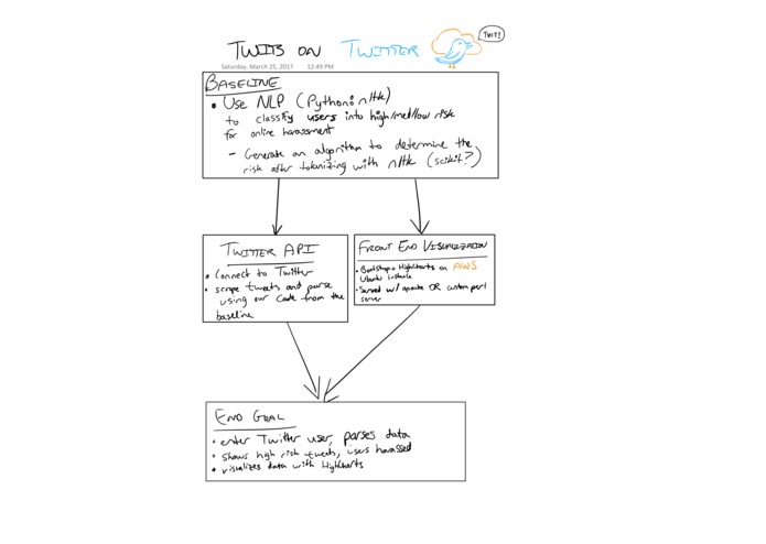 Twits On Twitter – screenshot 1