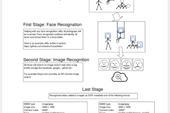 A Tool for Adding Face Recognation Metadata to Images