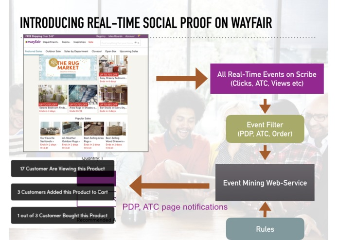 Real-Time Social Proof – screenshot 3