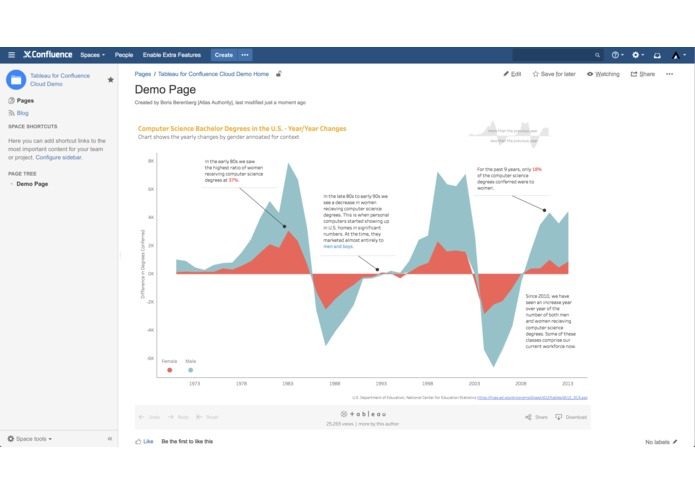 Tableau for Confluence – screenshot 1