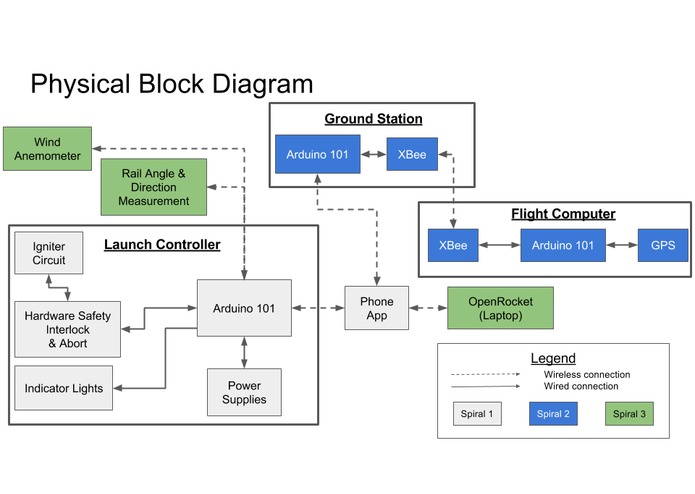 Launch and Telemetry Integrated System (LATIS) Project | Devpost