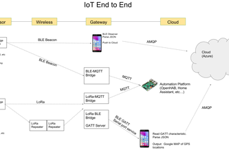From Blink to IoT