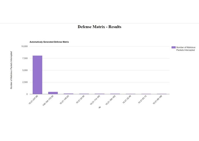 DefenseMatrix – screenshot 4