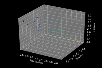 3d Graph for AI Research Project