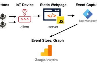 Convoluted Time Series IoT Data Capture & View