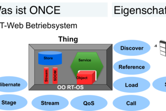 ONCE - the IoT Web Operating System und