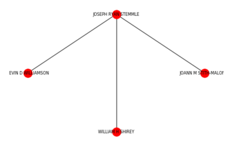 Financial Brokers Network Analysis FINRA