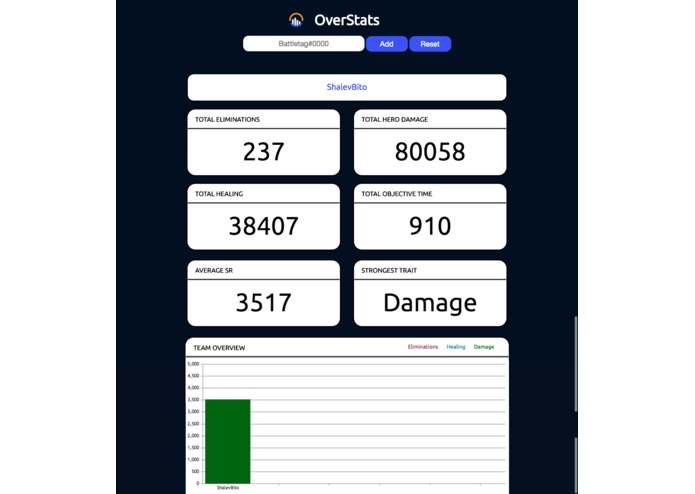 over-stats.tech – screenshot 3