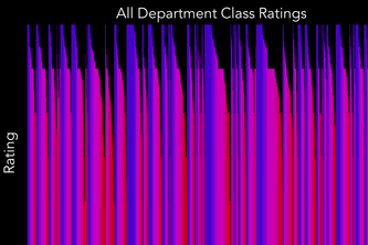 (FIRST-TIMERS;) Course Ratings Visualized