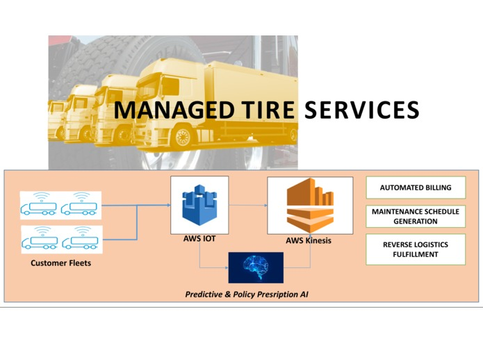 Hermes Managed Tire Services - an ioT enabled business – screenshot 1