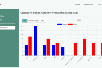 Text mining for political insights via visualization.