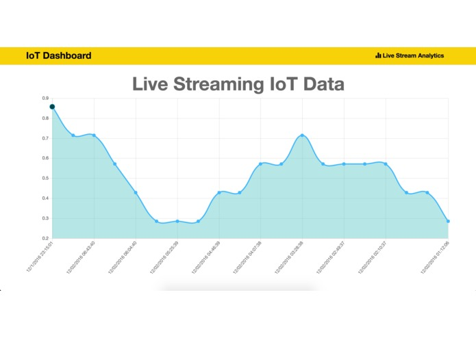 Stanley Black and Decker: IoT Streaming and Analytics – screenshot 2