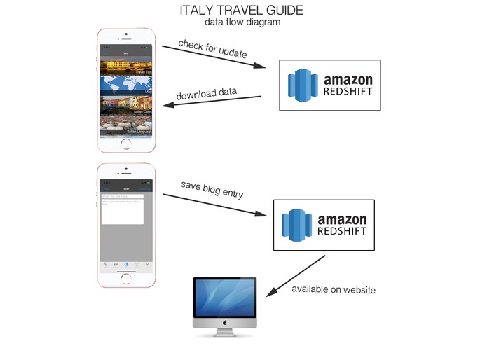 Italy Travel Guide – screenshot 4