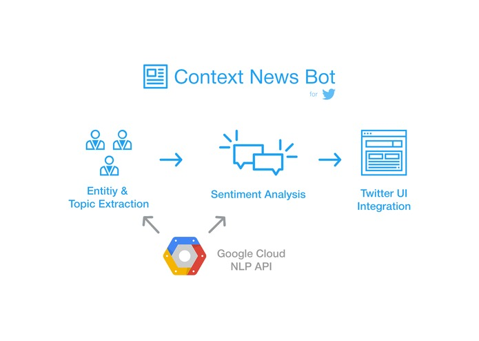 DZ - Context News Bot – screenshot 2