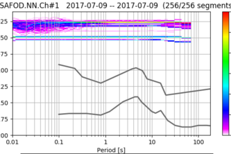 Ambient Noise Level Analysis of SAFOD DAS array