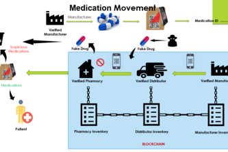 Drug Supply Block Chain