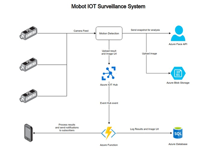 Mobot, Surveillance Unlimited – screenshot 1