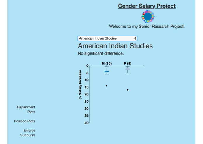 Single University Salary Data Project – screenshot 2