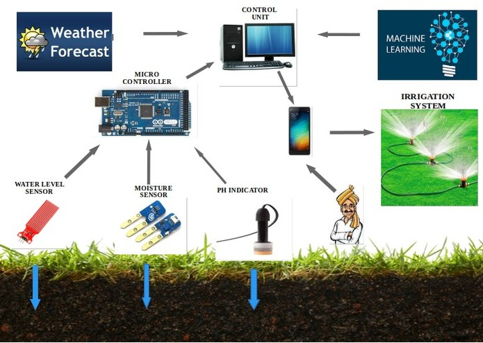 Closed Loop Irrigation Solution for Farmers – screenshot 1