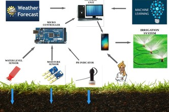 Closed Loop Irrigation Solution for Farmers
