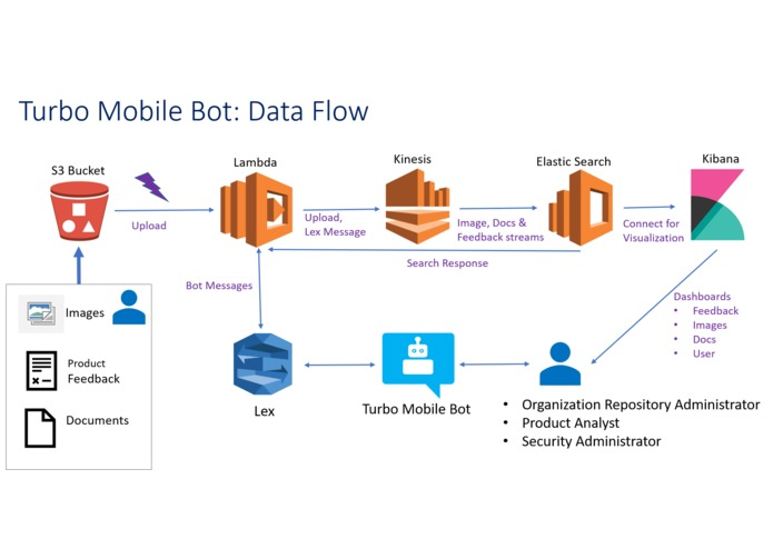 Turbo Mobile Bot - enterprise bot based framework – screenshot 2