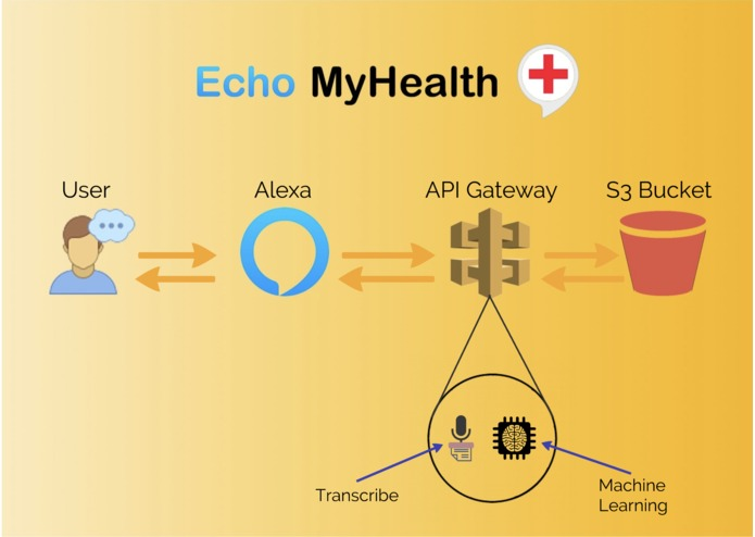 Echo MyHealth – screenshot 3