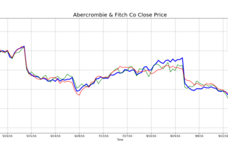 Predicting Stock Price with News Analytics
