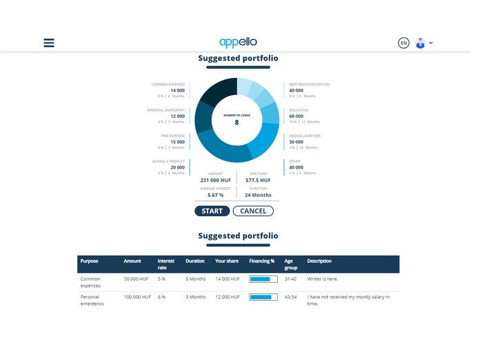 aP2Pello crowdlending – screenshot 3