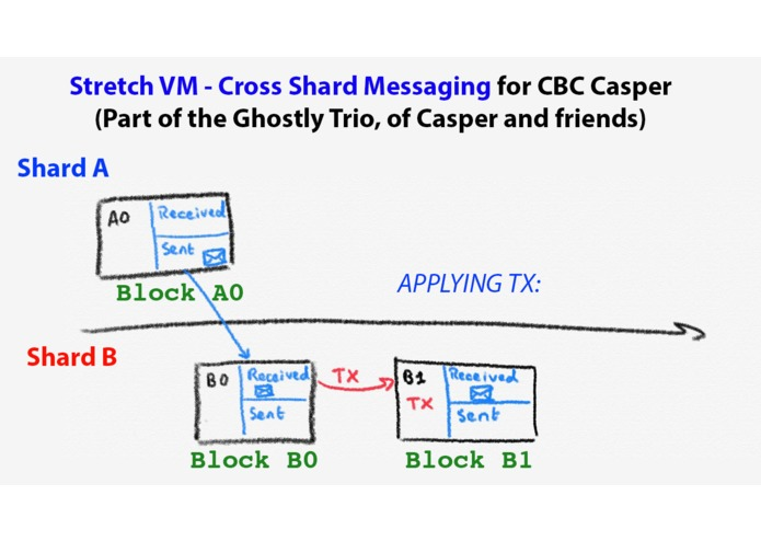 StretchVM - The CBC Casper cross-shard messaging – screenshot 1