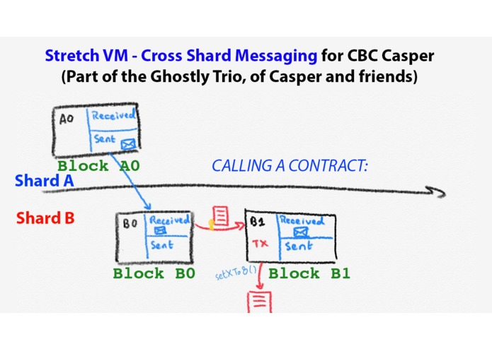 StretchVM - The CBC Casper cross-shard messaging – screenshot 2