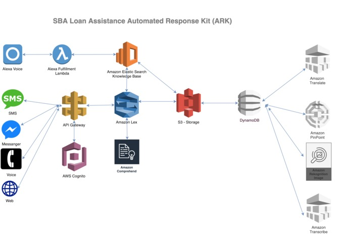 SBA Loan Assistance  Automated Response Kit (ARK) – screenshot 1