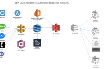 SBA Loan Assistance  Automated Response Kit (ARK)
