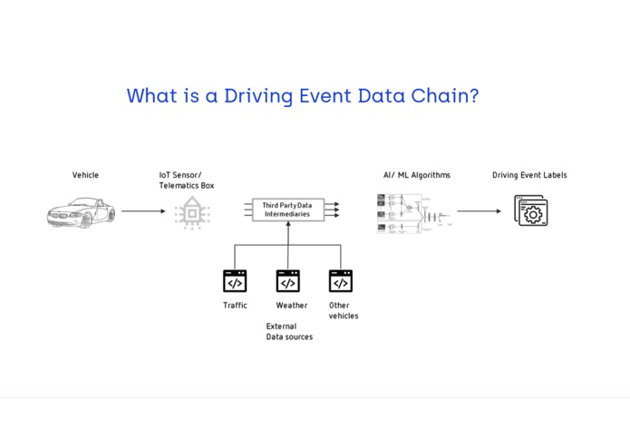 A DID for every thing - Agile Driving Data Chain – screenshot 1