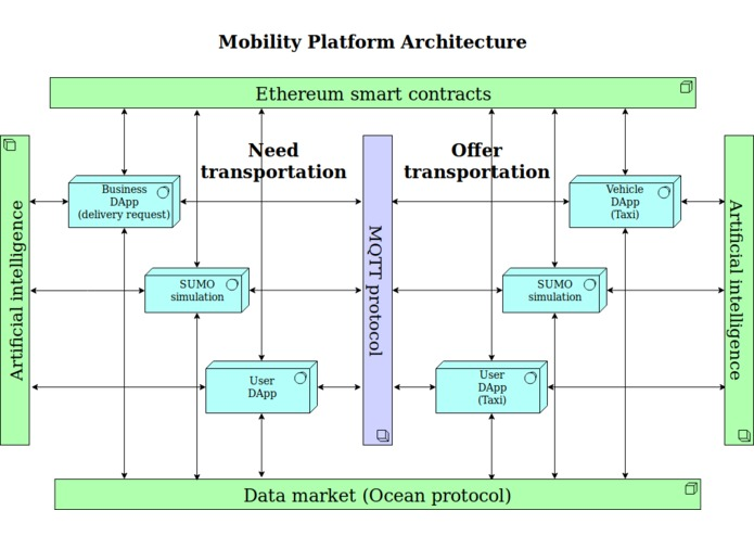 Mobility Platform – screenshot 1