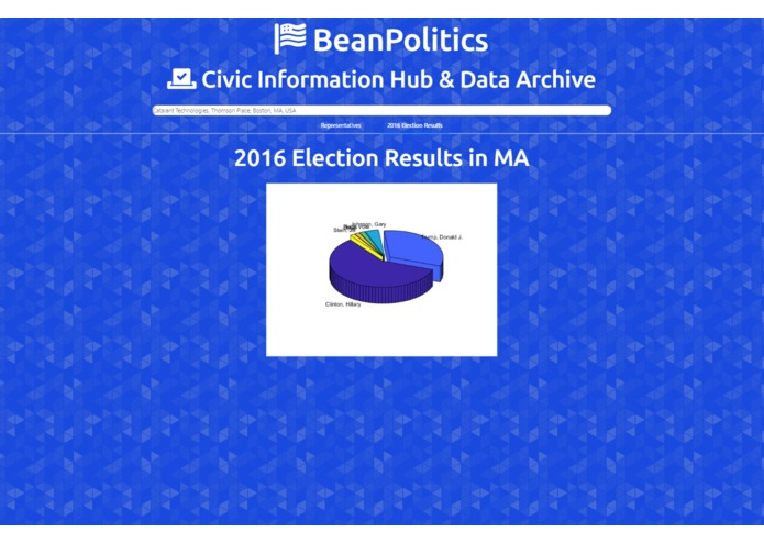 BeanPolitics – screenshot 2