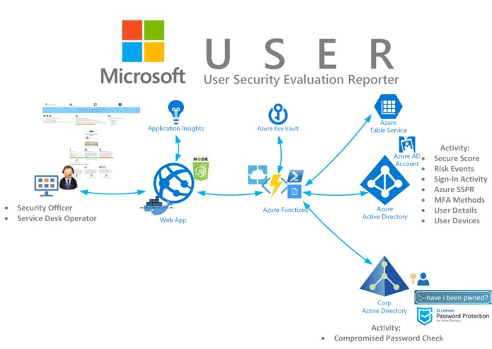 Microsoft User Security Evaluation Reporter – screenshot 5